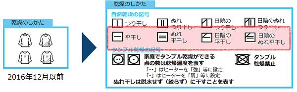 2016年12月から改定した洗濯表示マークの干し方